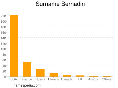 Surname Bernadin