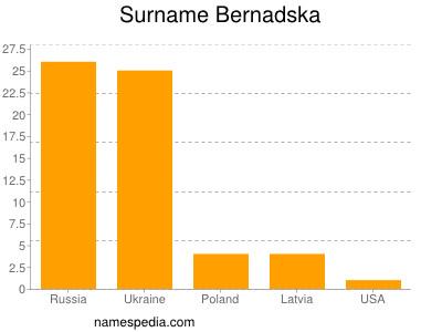Surname Bernadska