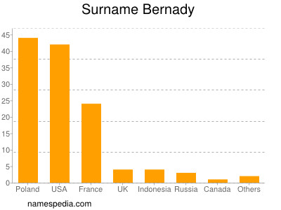 Surname Bernady