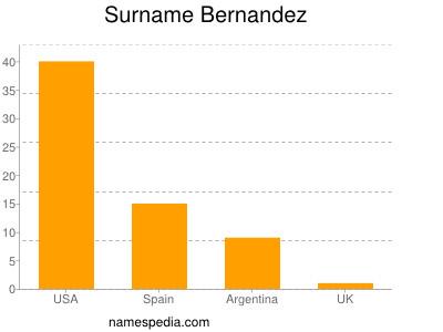 Surname Bernandez