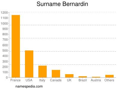 Surname Bernardin