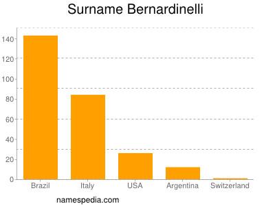 Surname Bernardinelli