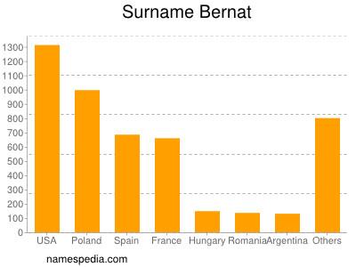 Surname Bernat