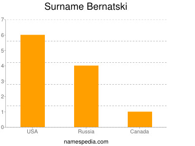 Surname Bernatski