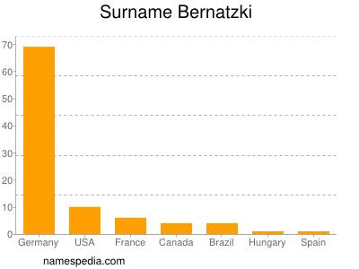 Surname Bernatzki