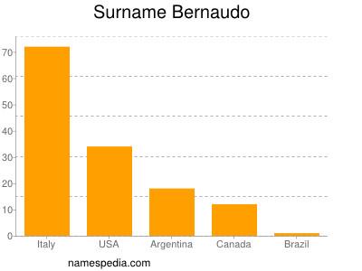 Surname Bernaudo