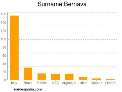 Surname Bernava