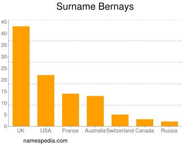Surname Bernays