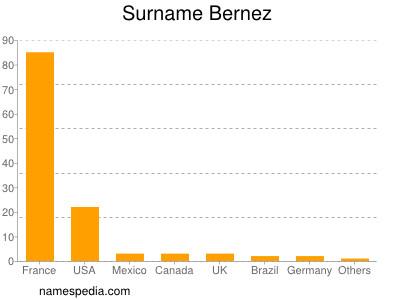Surname Bernez
