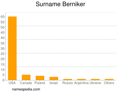 Surname Berniker