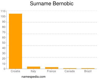 Surname Bernobic