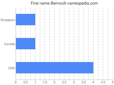 Given name Bernoulli