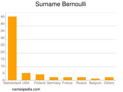 Surname Bernoulli