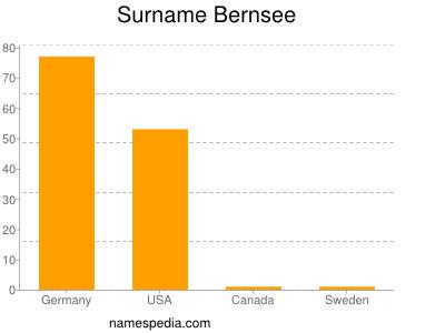Surname Bernsee