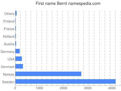 Given name Bernt
