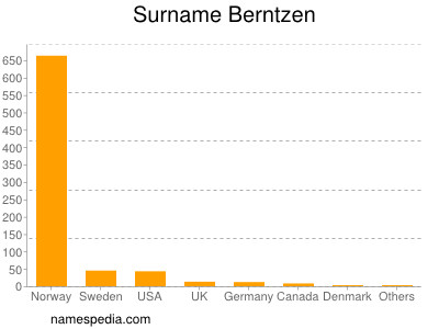 Surname Berntzen