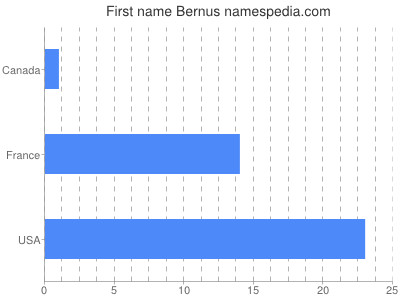 Given name Bernus
