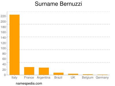 Surname Bernuzzi