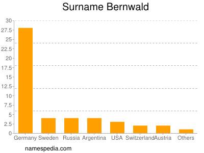 Surname Bernwald
