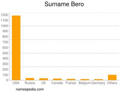 Surname Bero