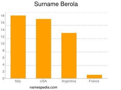 Surname Berola