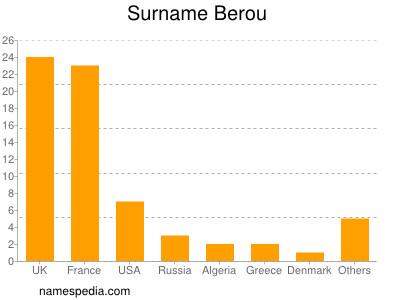 Surname Berou