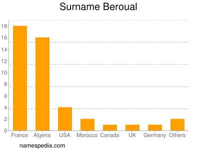 Surname Beroual