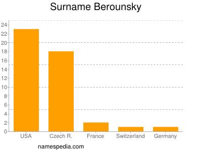Surname Berounsky