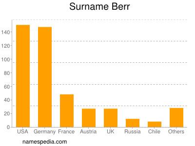 Surname Berr