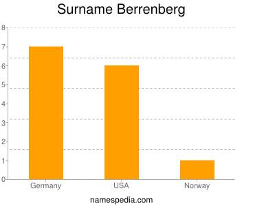 Surname Berrenberg