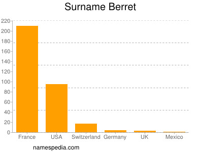 Surname Berret