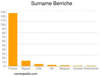 Surname Berriche