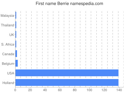 Given name Berrie