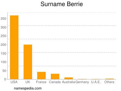 Surname Berrie