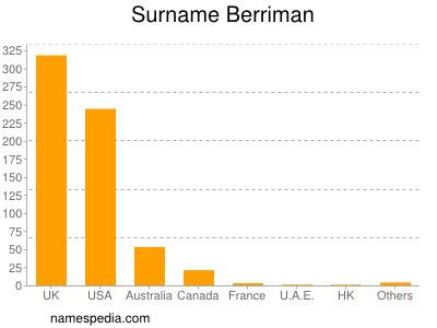 Surname Berriman