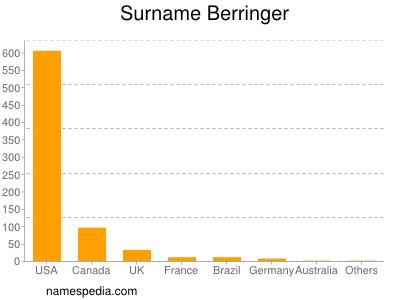 Surname Berringer