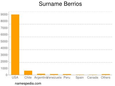 Surname Berrios
