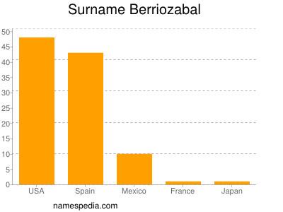 Surname Berriozabal