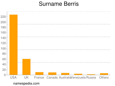 Surname Berris