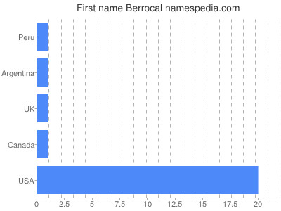 Given name Berrocal