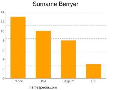 Surname Berryer