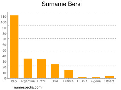 Surname Bersi