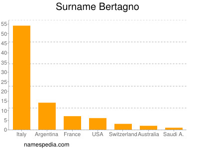 Surname Bertagno