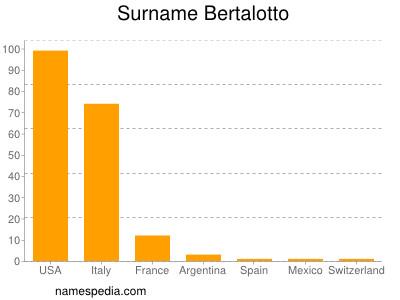 Surname Bertalotto
