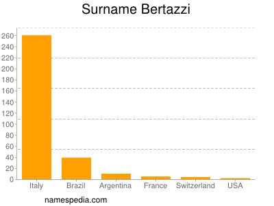 Surname Bertazzi