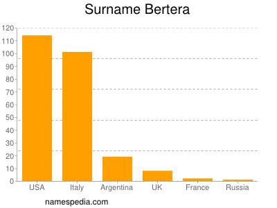 Surname Bertera