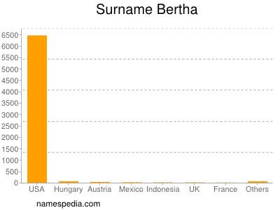 Surname Bertha