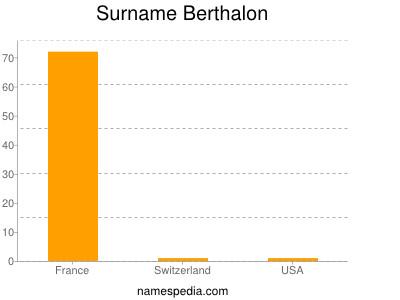 Surname Berthalon