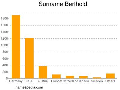 Surname Berthold