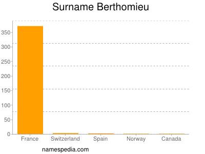 Surname Berthomieu